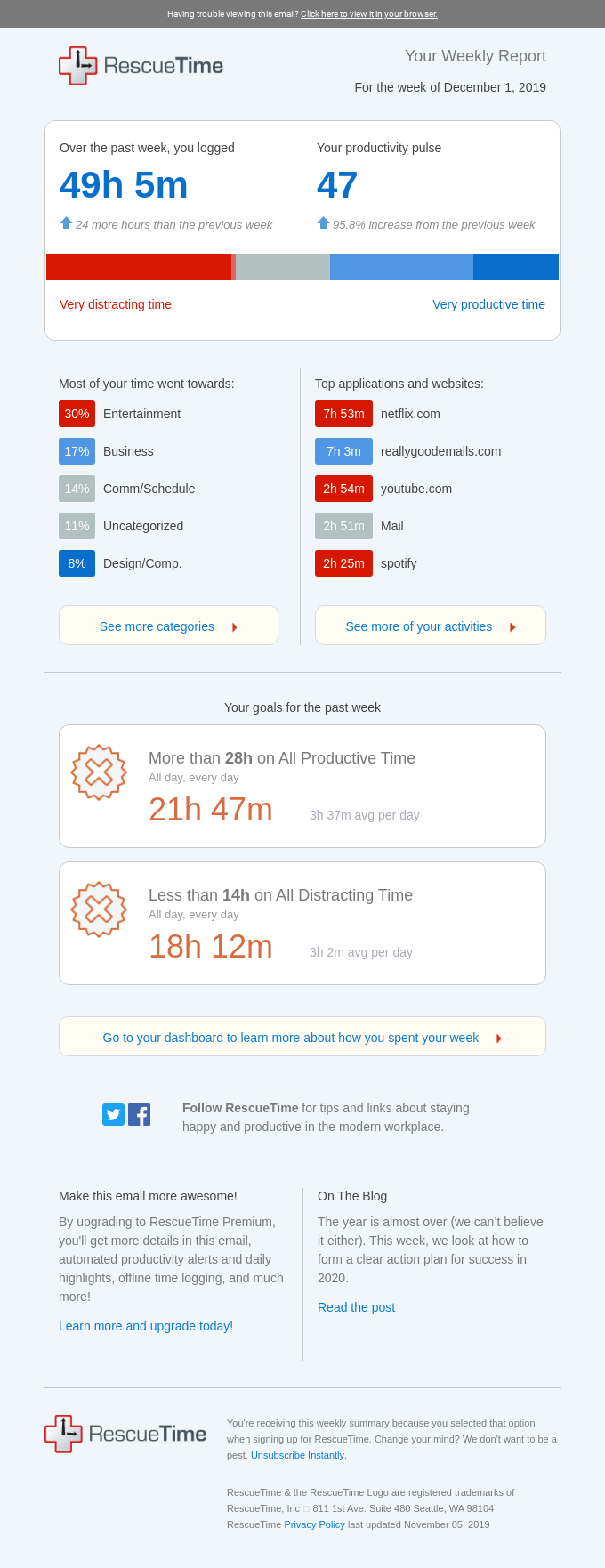 14h 35m of Entertainment this week - RescueTime Weekly Summary