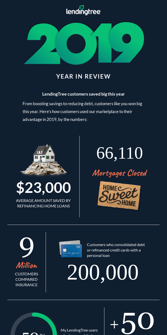 Thank you for using LendingTree in 2019!