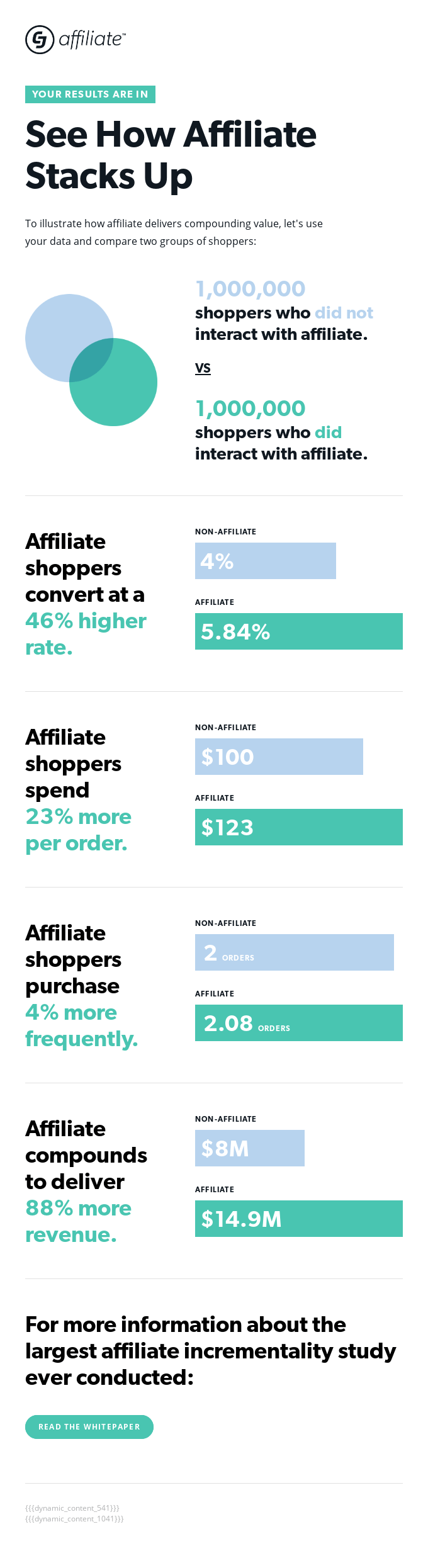 Your Affiliate Incrementality Results Are In